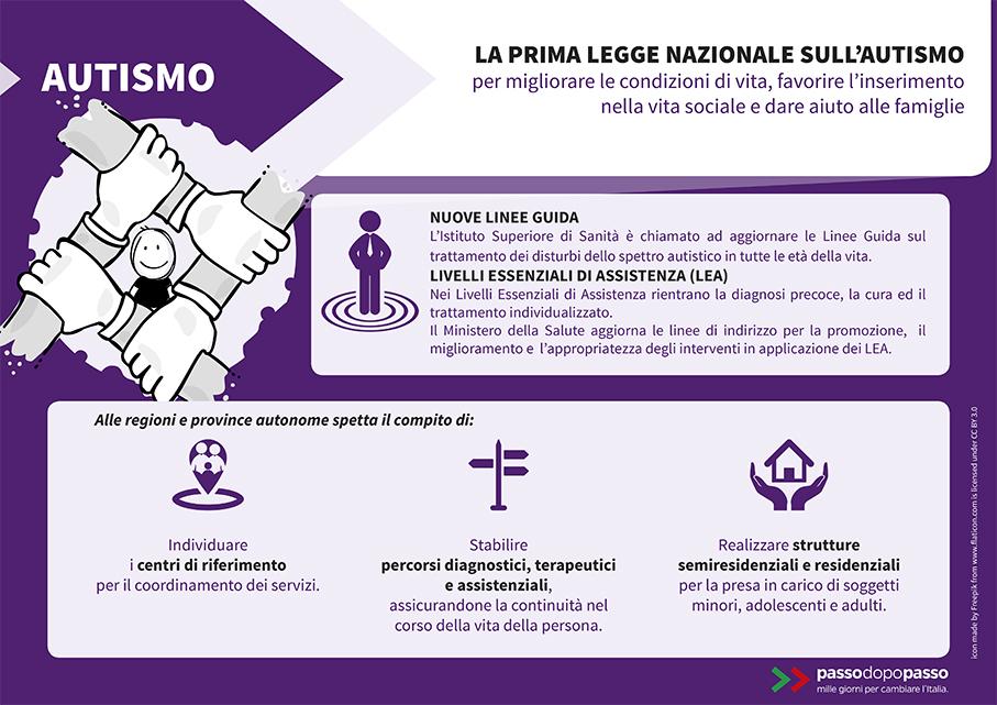 Infografica: Autismo la prima legge nazionale