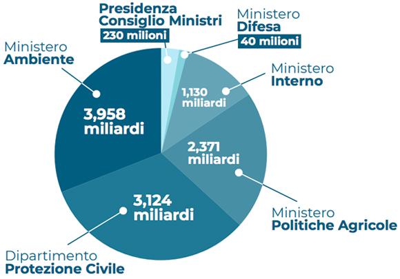Ripartizione delle risorse  tra Presidenza del Consiglio, Dipartimento Protezione civile, Ministero Ambiente, Politiche Agricole, Ministero Difesa, Ministero Interno