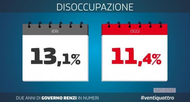 Due anni di Governo Renzi in numeri