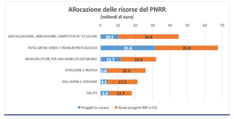 tabella allocazione risorse del PNRR